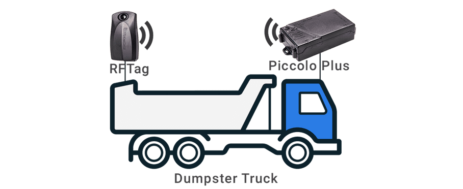 RFID for Roll-Off Truck