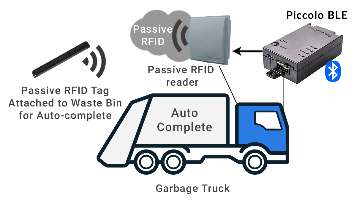 waste management gps tracking