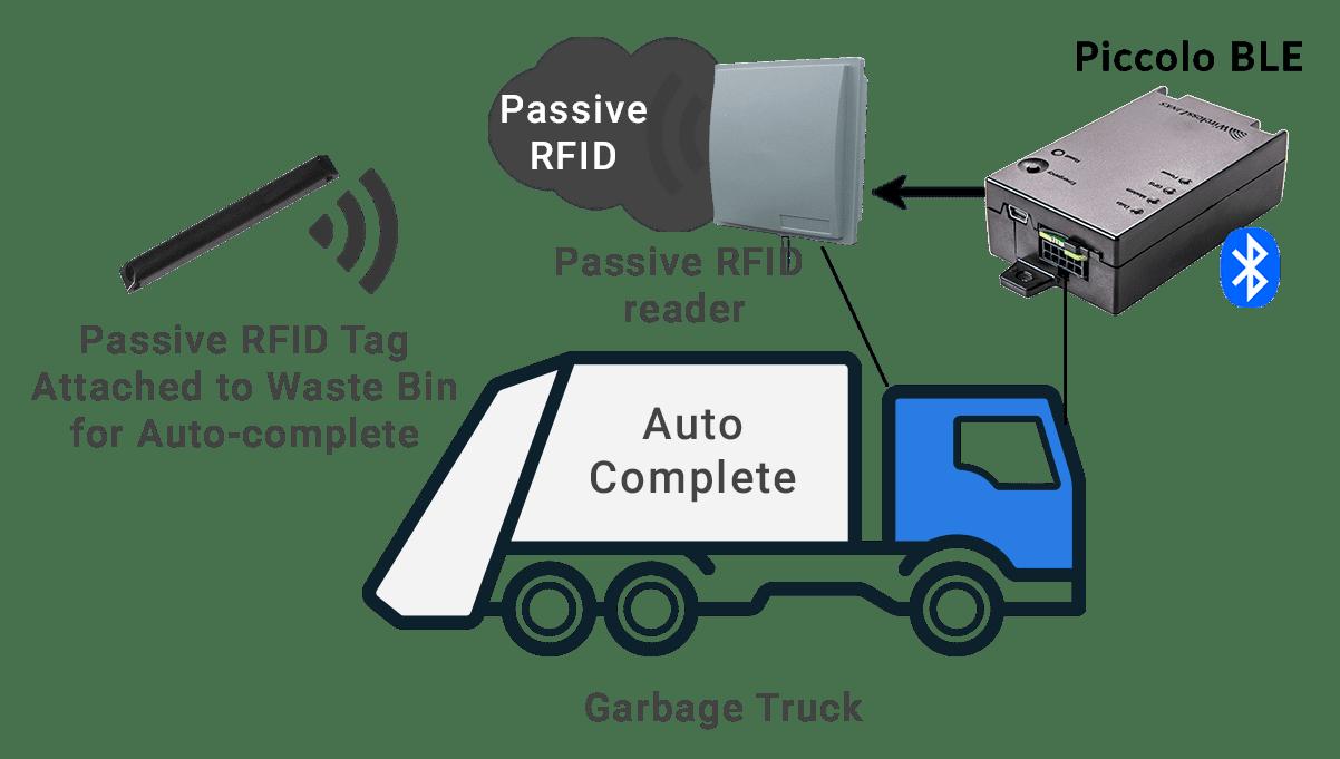 RFID Waste Management Fleet GPS Tracking & Telematics