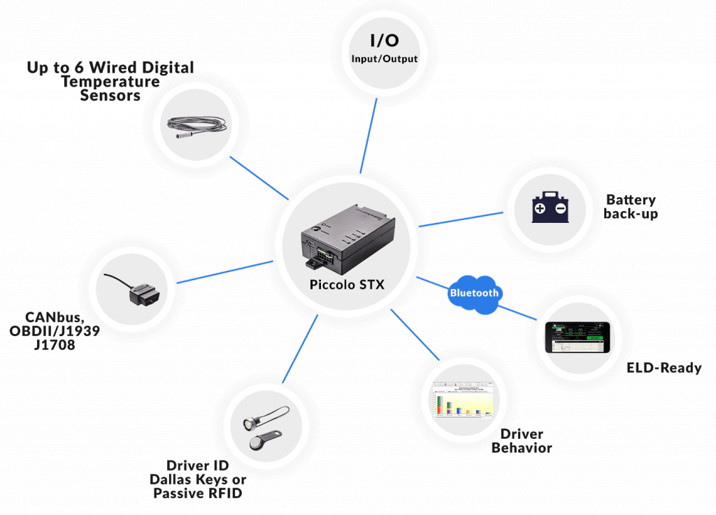 fleet management tracker