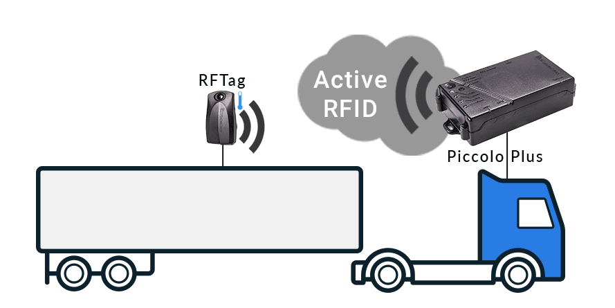 RFID For Asset Management