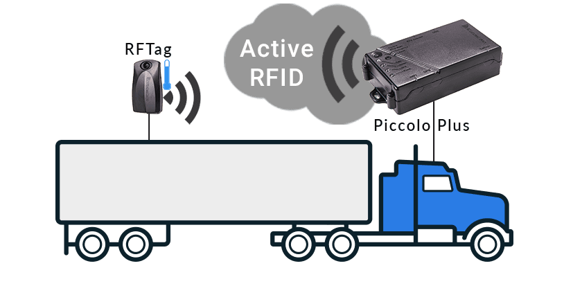 location and tracking vehicle equipment