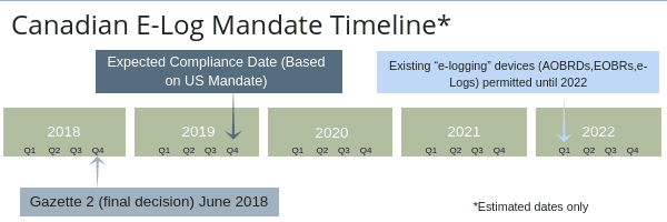 The Canadian ELD (ELOG) Mandate Deadline & HOS Rules - Q4 2019