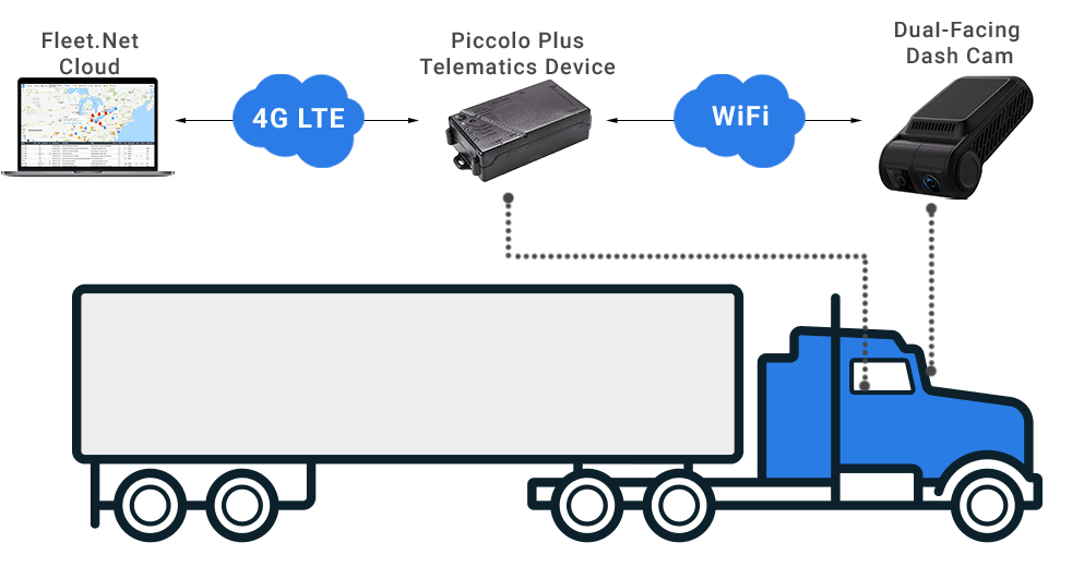 Wifi Hotspot For Fleets