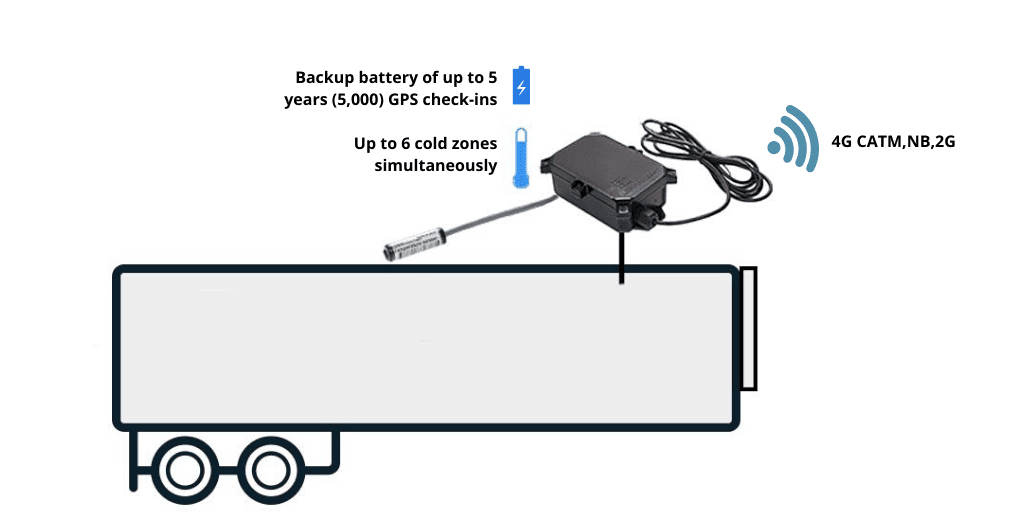 trailer tracking device