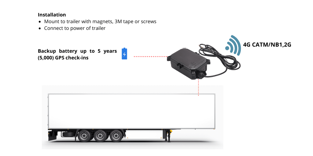 Dual Mode Trailer Tracking Device- Piccolo Hybrid+