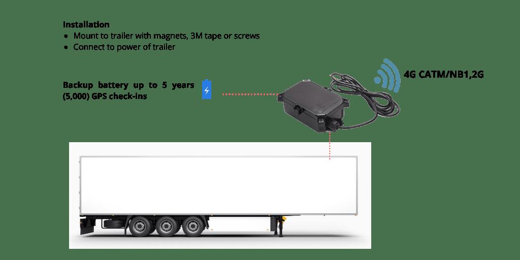 Dual Mode Trailer Tracking Device- Piccolo Hybrid+