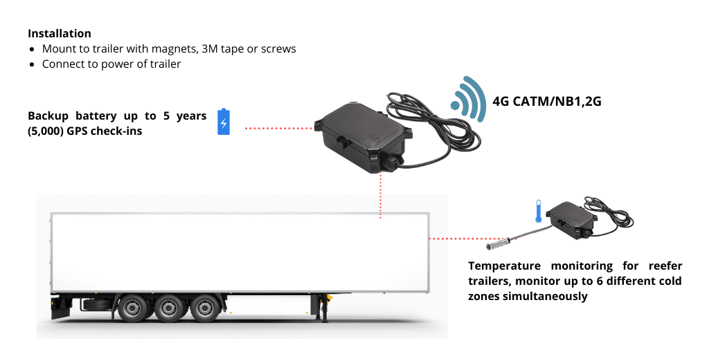 hybrid trailer tracking with temperature monitoring diagram