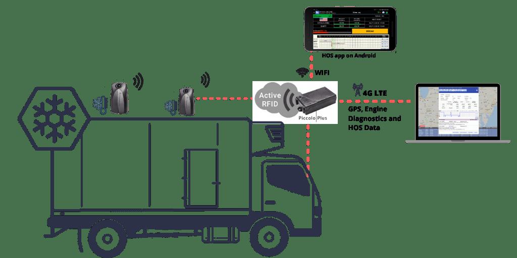 Piccolo Plus w/ RFTags for Wireless Temperature Monitoring