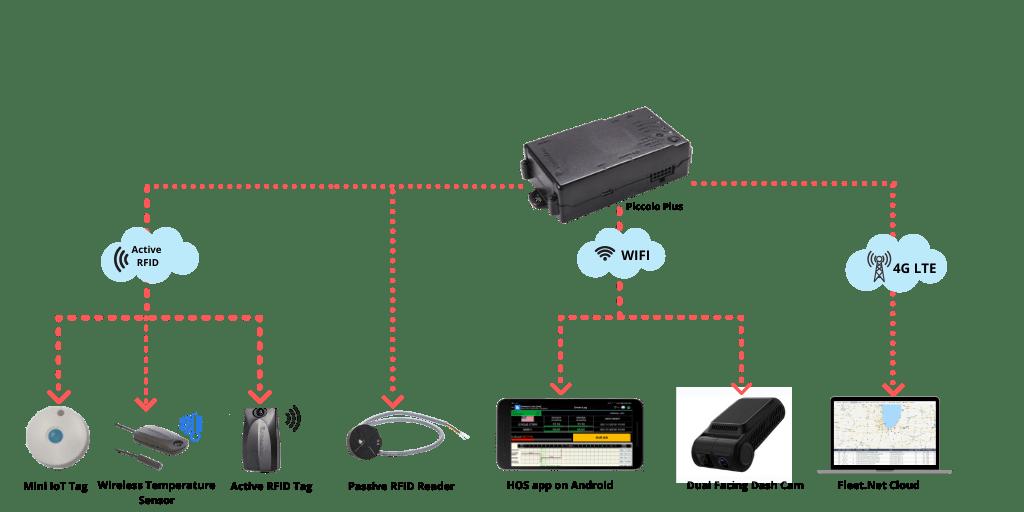 IOT telematics device