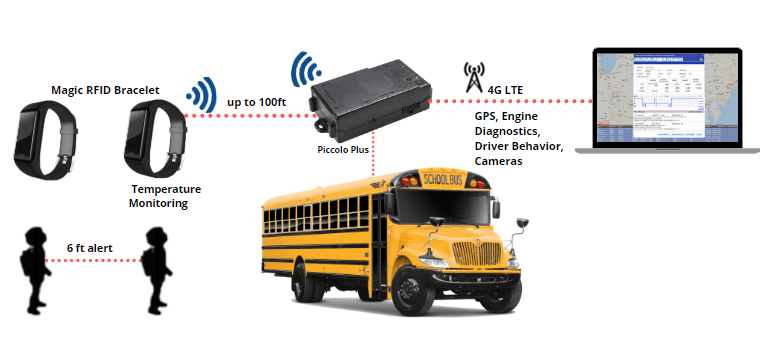 Smart School Bus Tracker: RFID For School Student Tracking System