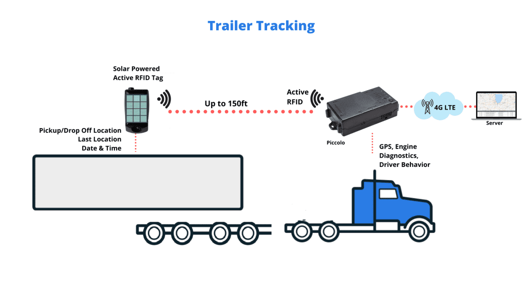 Trailer Tracking