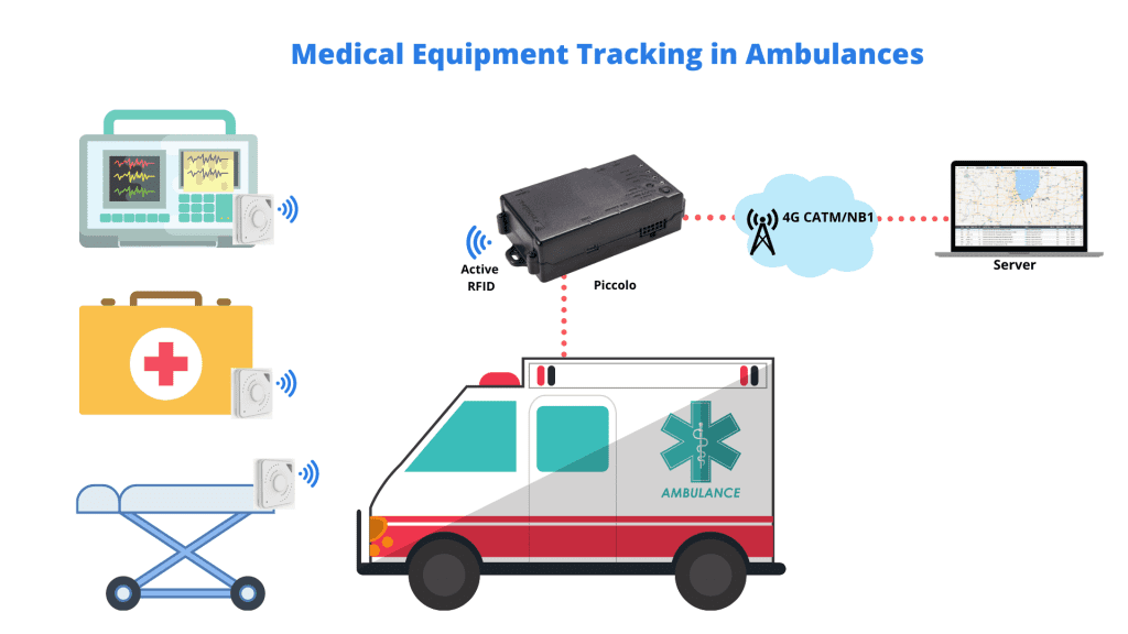 IoT Medical Equipment Tracking in Ambulances