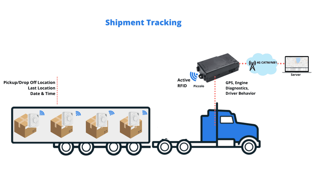 IoT Shipment Tracking