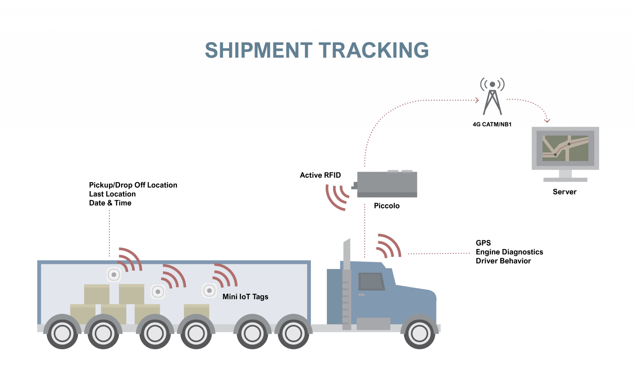 shipment cargo rfid gps tracking