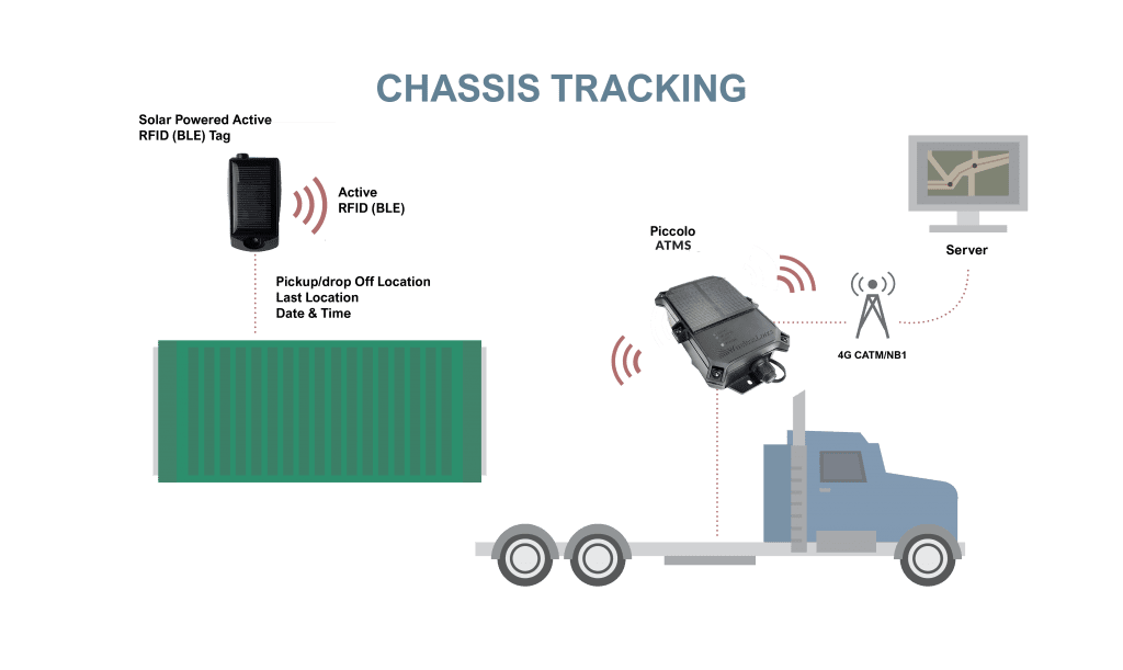GPS Chassis Tracking