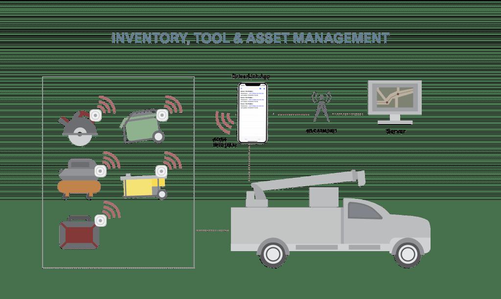 iot RFID tool gps tracking system via driver mobile app