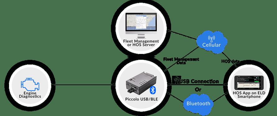 hours of service hos elog app for ELD via bluetooth or USB