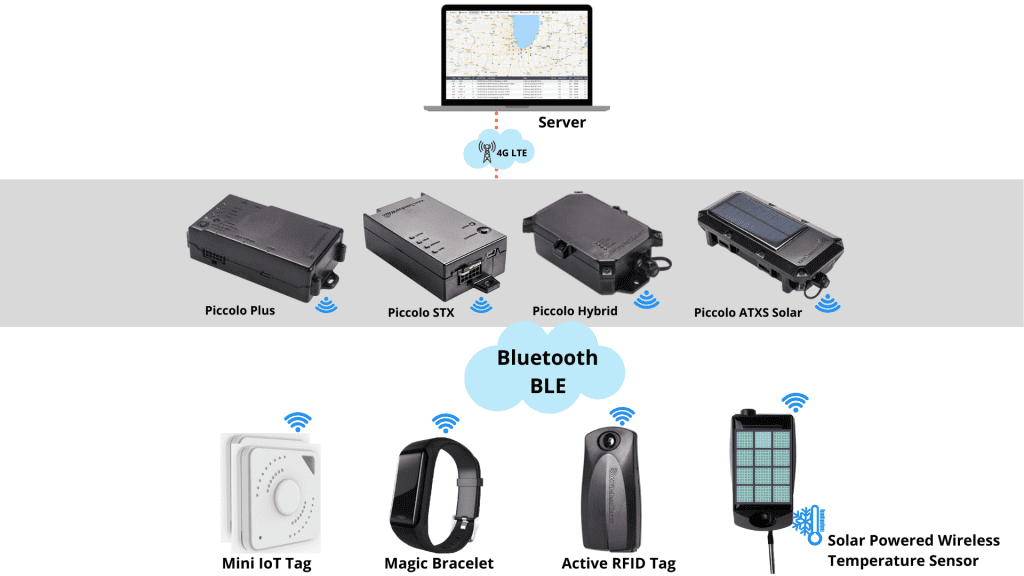 IOT fleet management solutions by wireless links