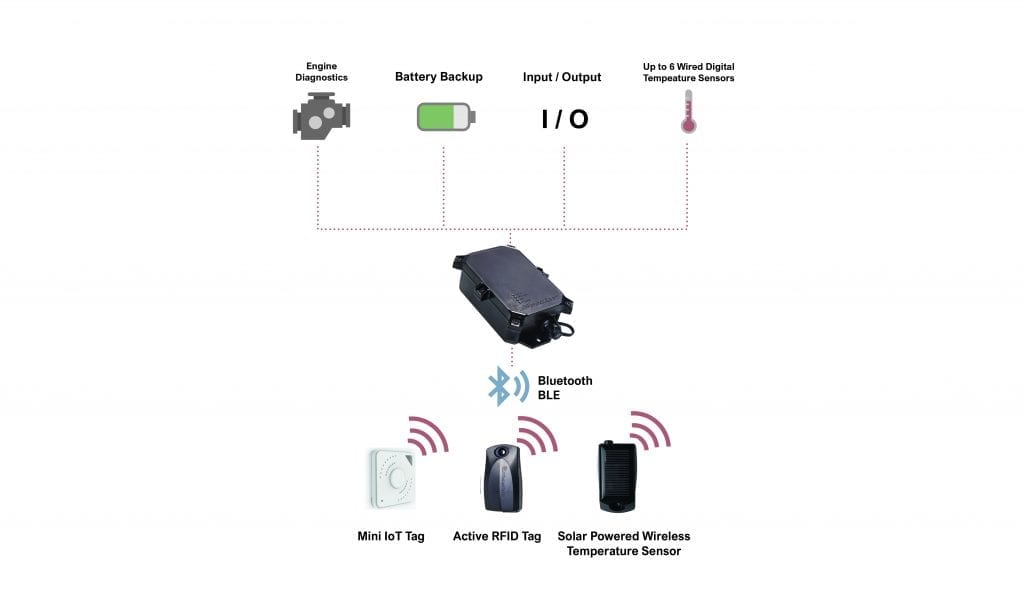 Piccolo hybrid IoT diagram