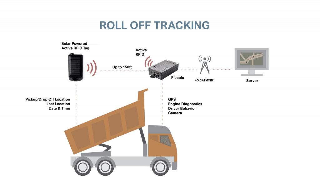 RFID gps roll off dumpster container tracking system