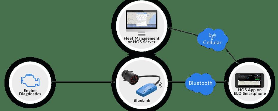 BlueLink ELD data via bluetooth for HOS elog app
