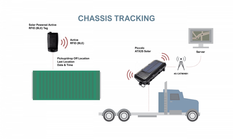 chassis tracking
