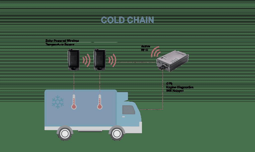 trailer temperature monitoring