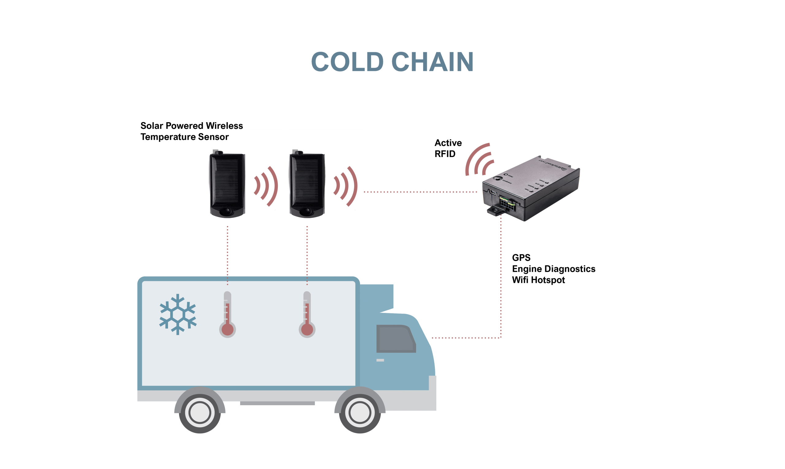 trailer temperature monitoring