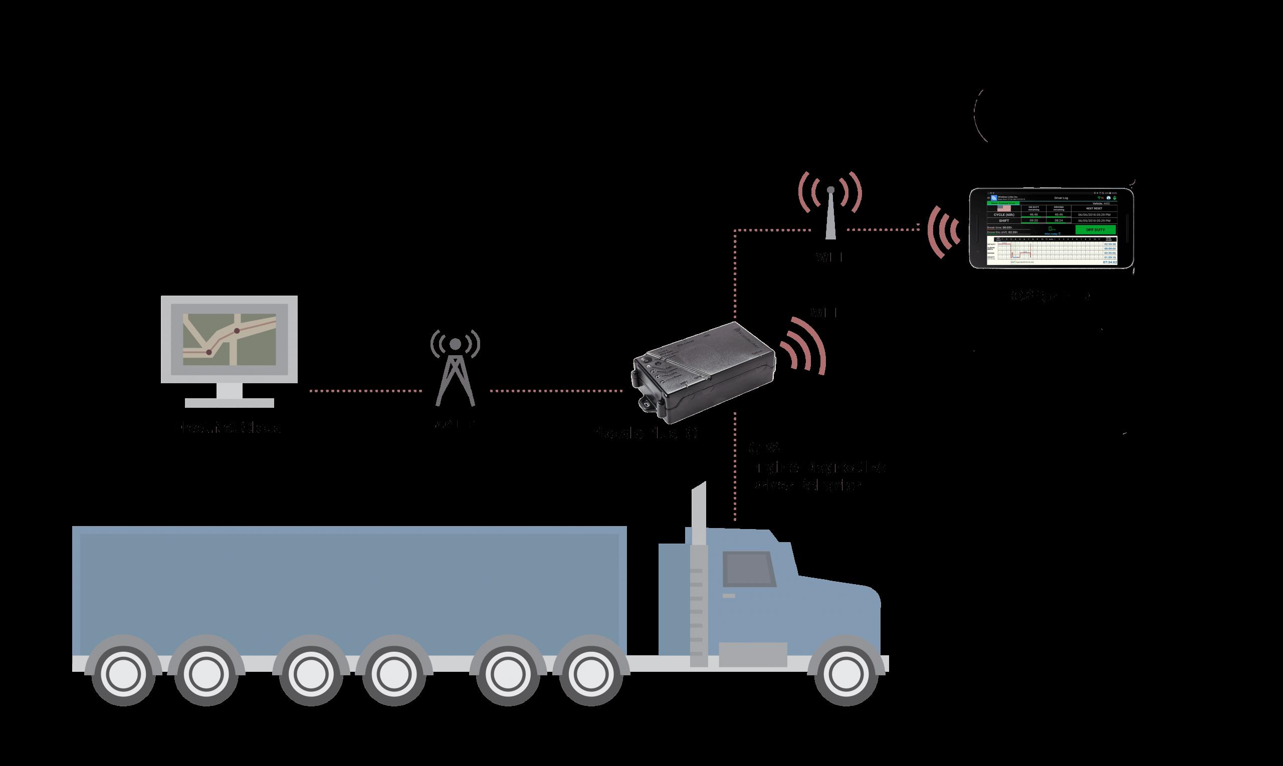ELD HOS GPS fleet management
