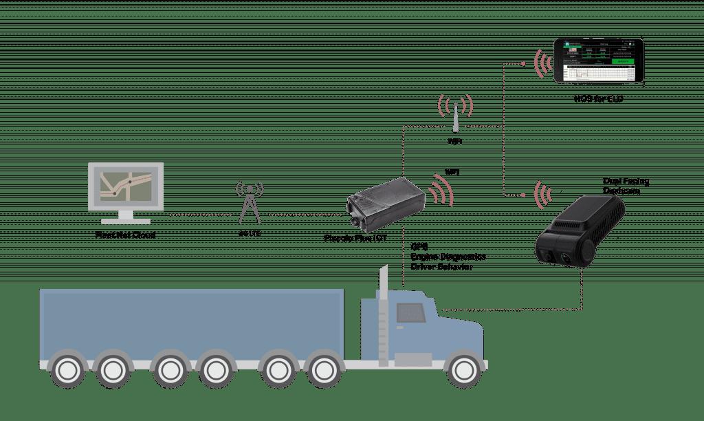 GPS fleet camera tracking system with HOS ELD