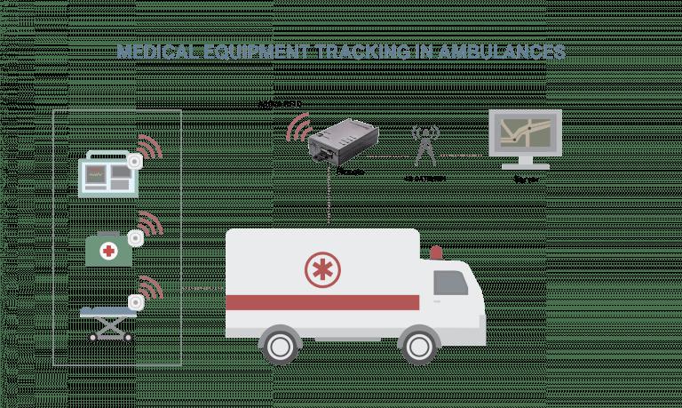 medical equipment tracking