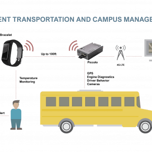 IOT Student & School bus Tracking