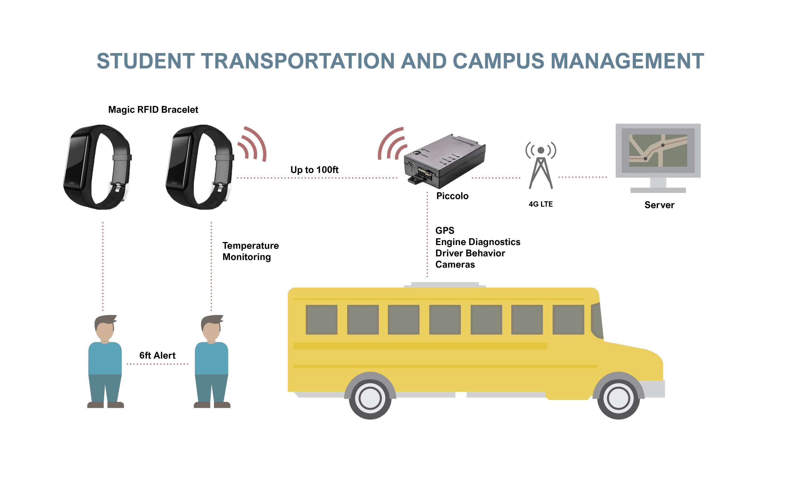 IOT Student & School bus Tracking