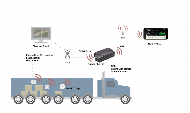 IOT Shipment tracking and Cargo Monitoring combined with GPS fleet vehicle tracking and ELD