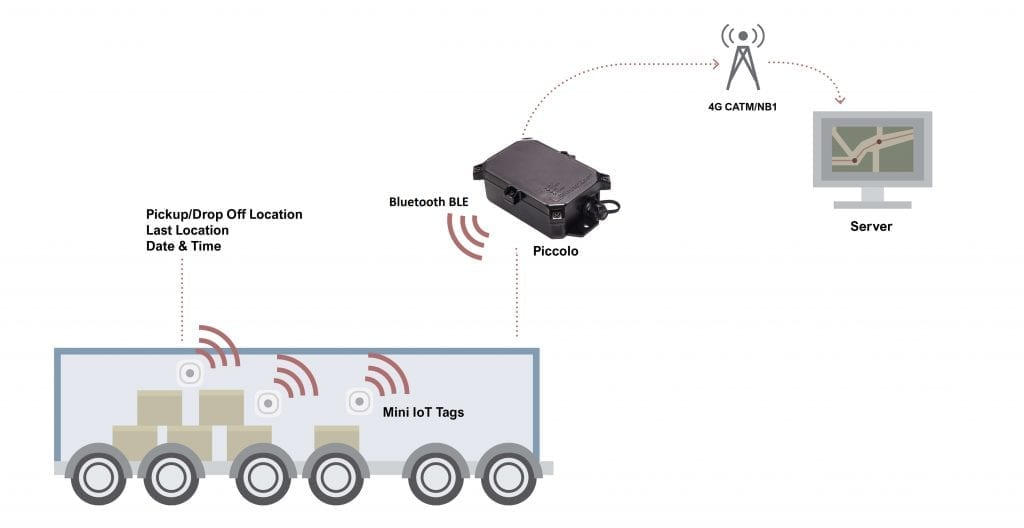IOT RFID Shipment cargo Tracking and Trailer GPS Tracking