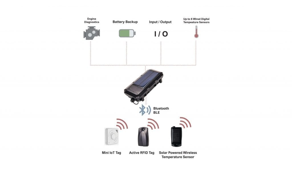 IOT rfid asset tags tracking solutions