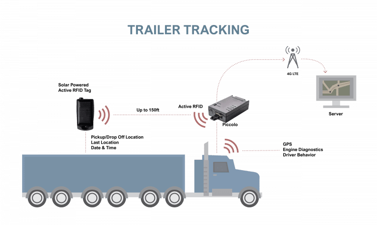 gps rfid trailer tracking system