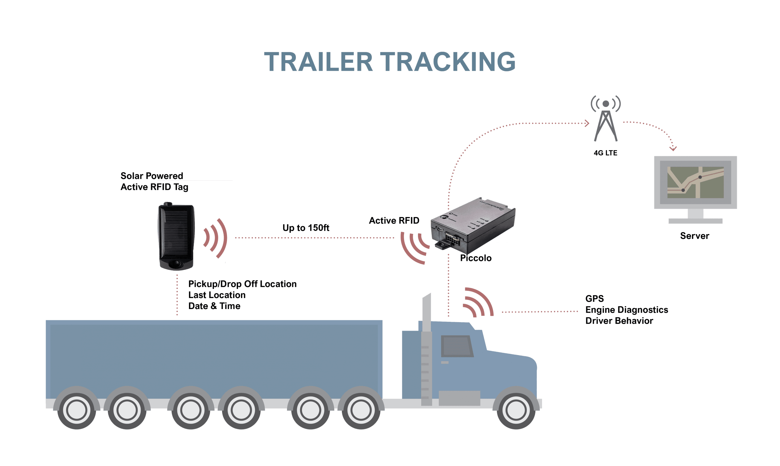 gps rfid trailer tracking system