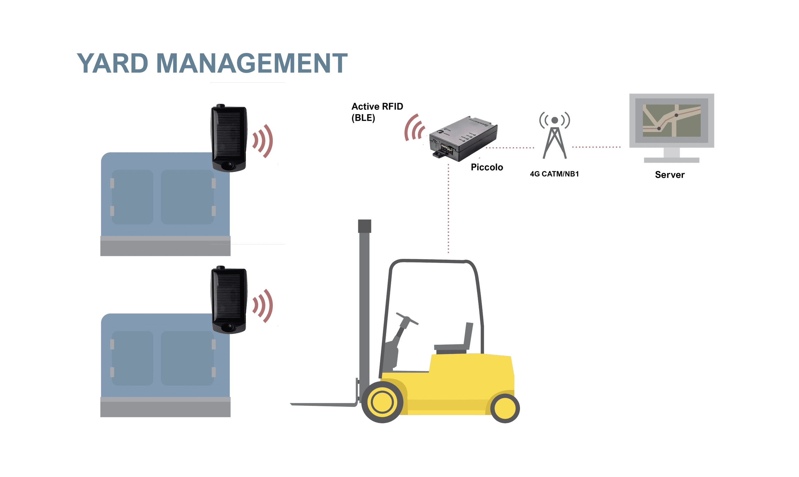 yard management with rfid tags