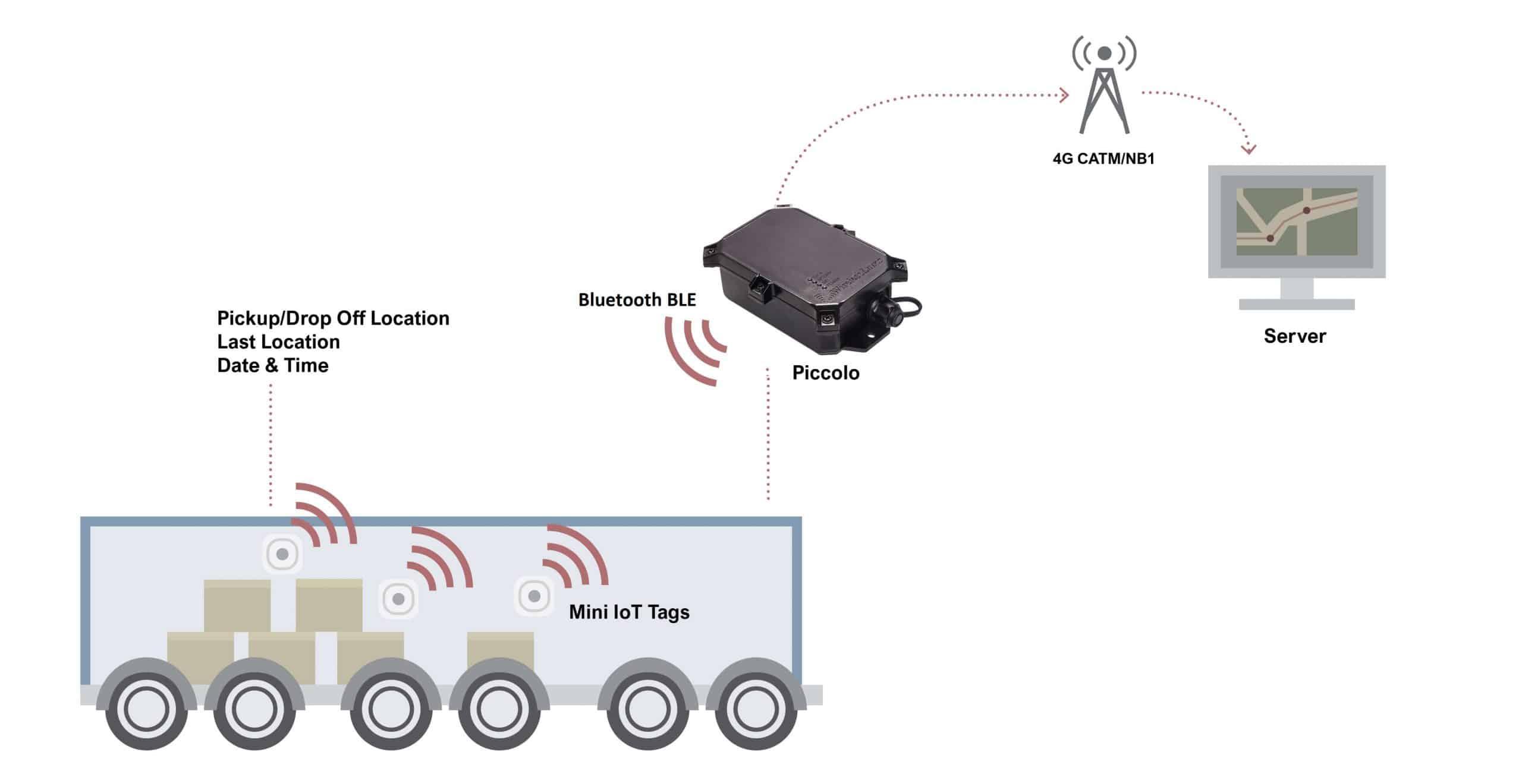 Cargo Trailer Anti Theft Device