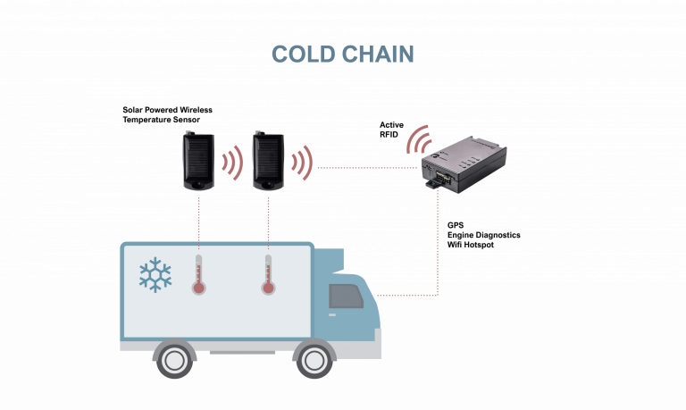 IoT cold chain reefer monitoring